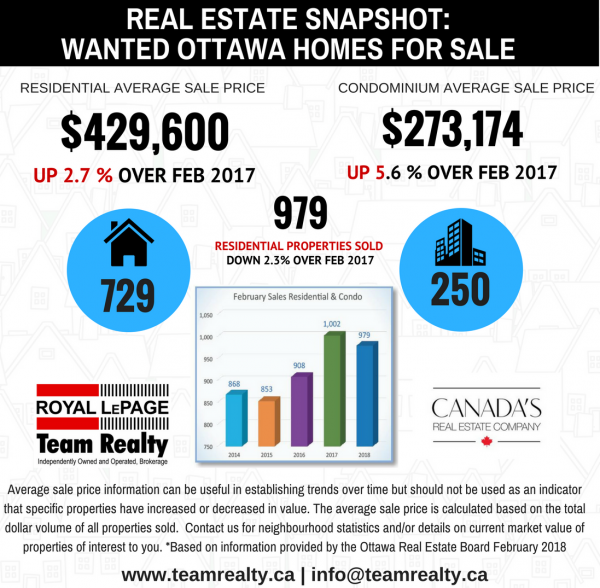 DRAFT real estate snapshot February 2018