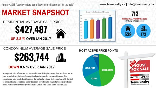 real estate snapshot January 2018